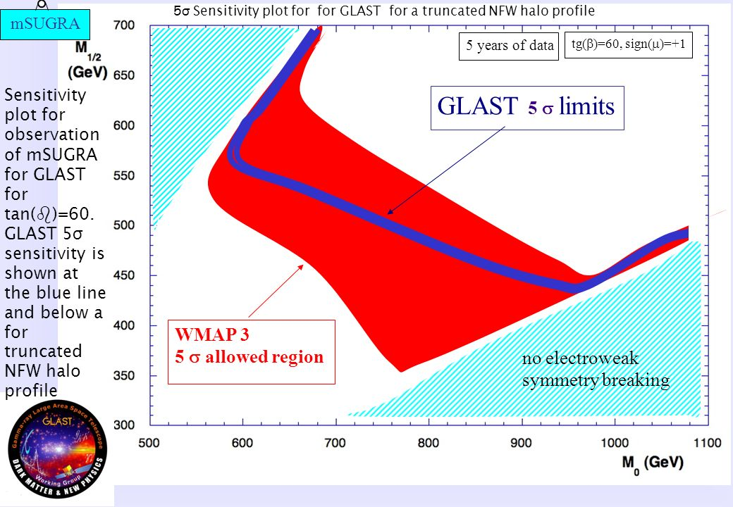 no electroweak symmetry breaking tg( )=60, sign( )=+1 WMAP 3 5 allowed region GLAST 5 limits 5 years of data 5 σ Sensitivity plot for for GLAST for a truncated NFW halo profile mSUGRA Sensitivity plot for observation of mSUGRA for GLAST for tan( )=60.