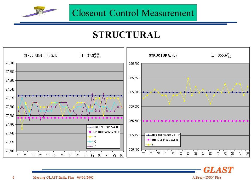 6 GLAST Meeting GLASTItalia,Pisa06/06/2002A.Brez–INFN Pisa STRUCTURAL Closeout Control Measurement