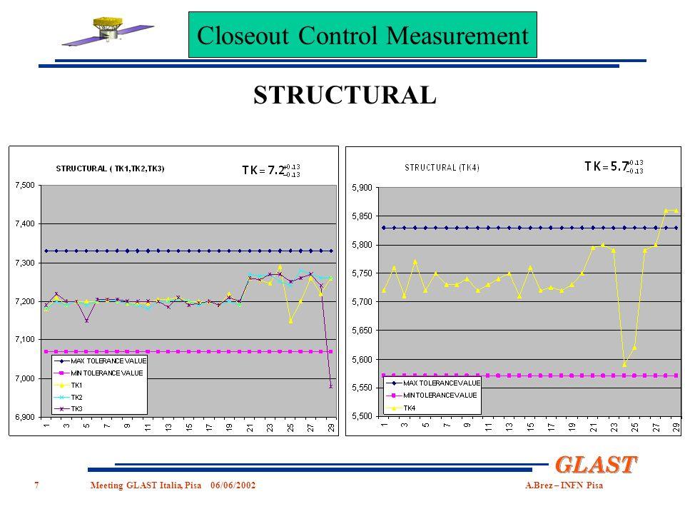 7 GLAST Meeting GLASTItalia,Pisa06/06/2002A.Brez–INFN Pisa STRUCTURAL Closeout Control Measurement
