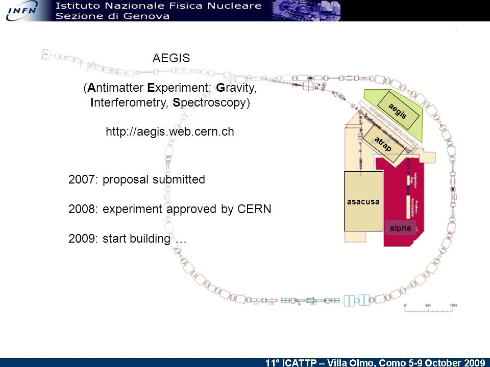 AEGIS (Antimatter Experiment: Gravity, Interferometry, Spectroscopy) : proposal submitted 2008: experiment approved by CERN 2009: start building … asacusa alpha atrap aegis