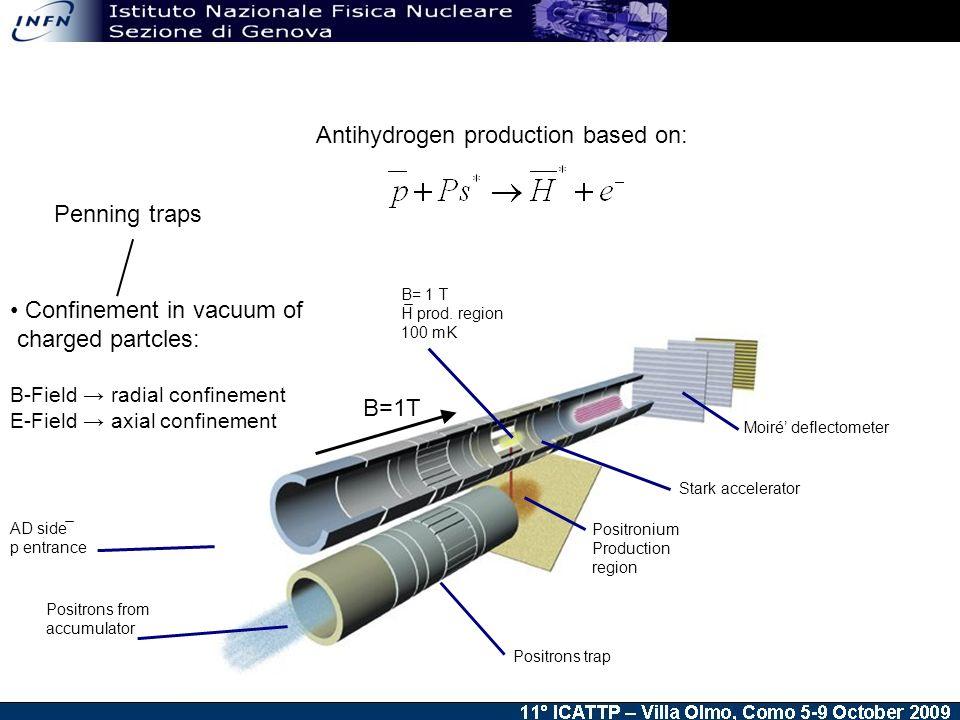 B= 1 T H prod. region 100 mK Positronium Production region Moiré deflectometer Positrons trap AD side p entrance Stark accelerator Positrons from accu