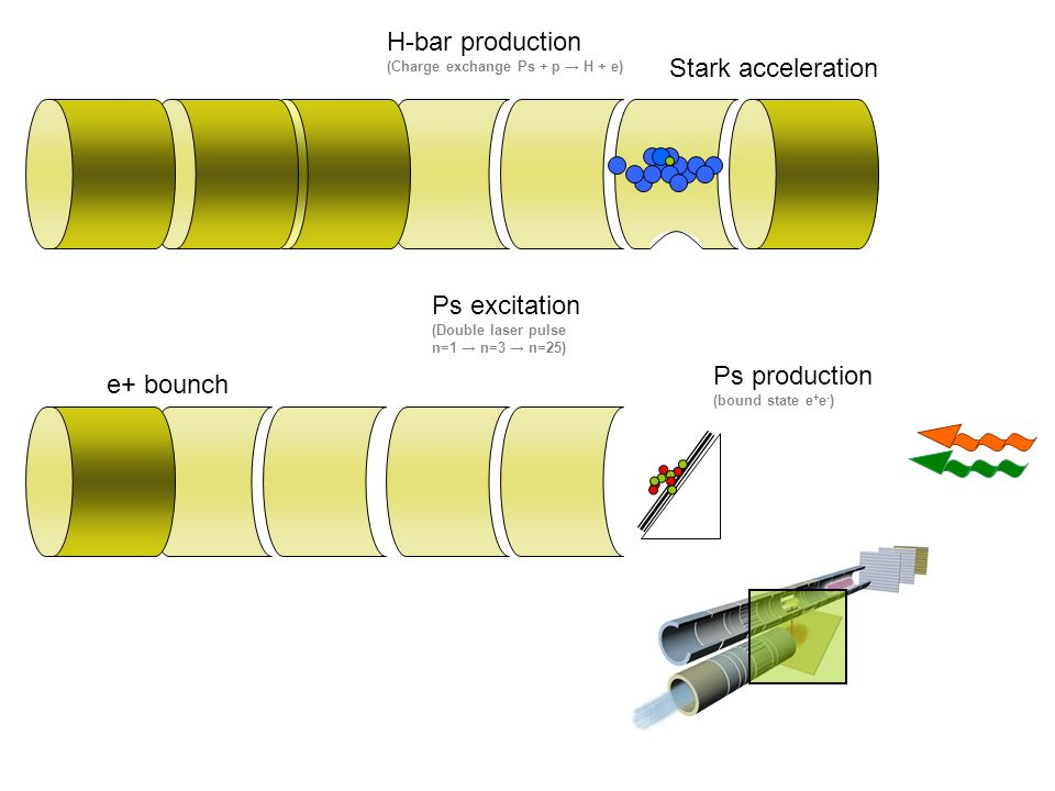 e+ bounch Ps production (bound state e + e - ) Ps excitation (Double laser pulse n=1 n=3 n=25) H-bar production (Charge exchange Ps + p H + e) Stark acceleration