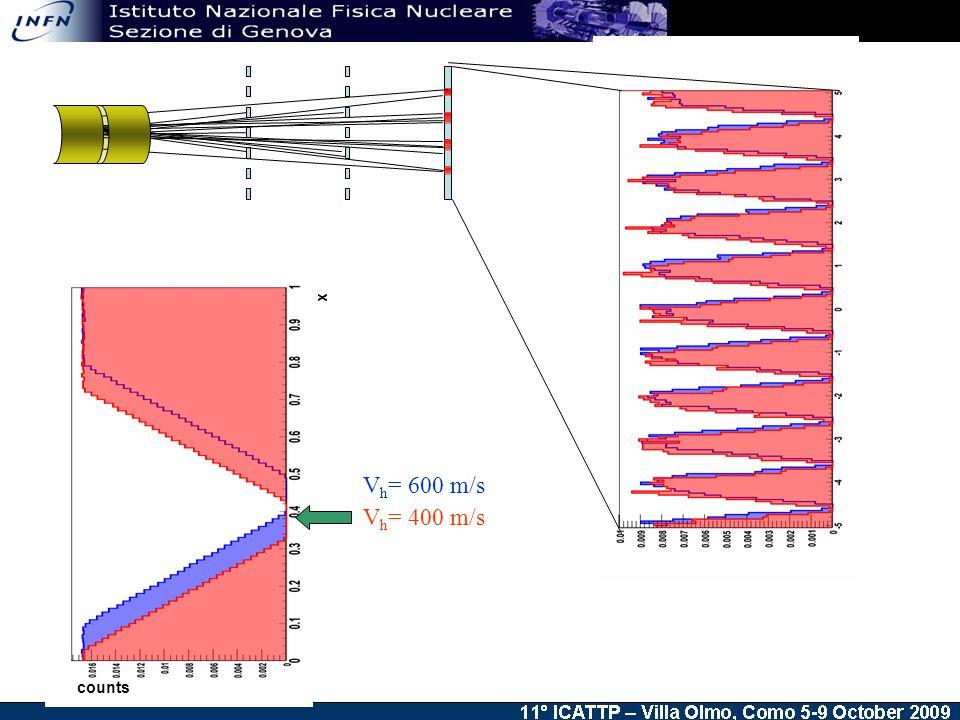 V h = 400 m/s V h = 600 m/s x counts