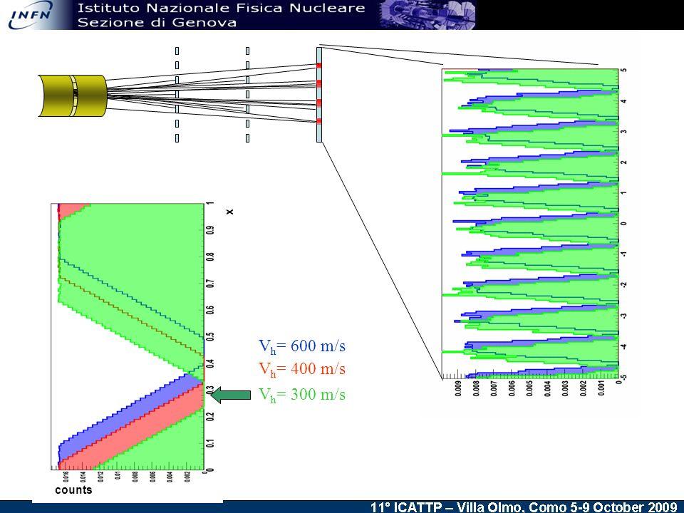 V h = 400 m/s V h = 600 m/s V h = 300 m/s x counts