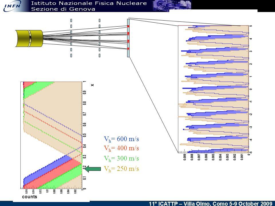 V h = 400 m/s V h = 600 m/s V h = 300 m/s V h = 250 m/s x counts