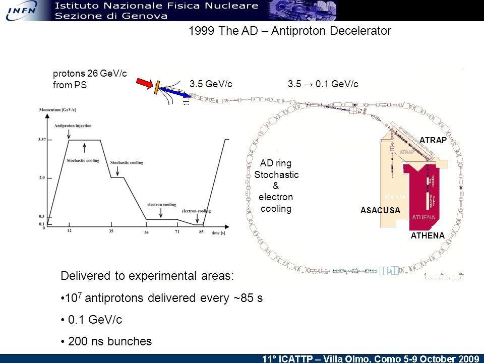 protons 26 GeV/c from PS 3.5 GeV/c GeV/c Delivered to experimental areas: 10 7 antiprotons delivered every ~85 s 0.1 GeV/c 200 ns bunches AD ring Stochastic & electron cooling ASACUSA ATHENA ATRAP 1999 The AD – Antiproton Decelerator