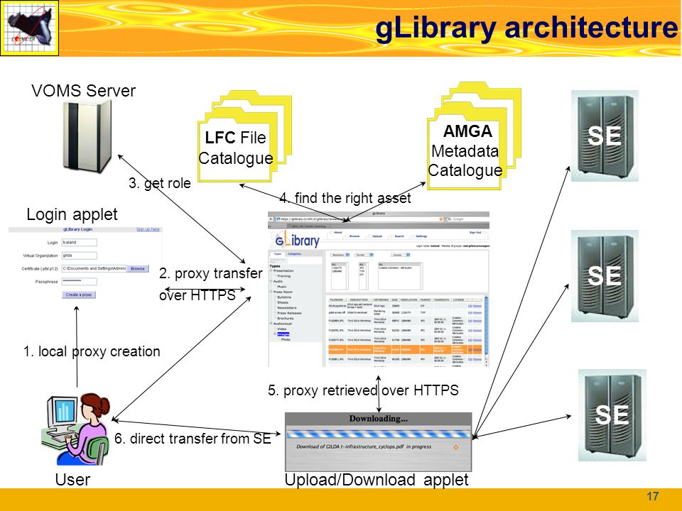17 Architettura di gLibrary 17 User Login applet AMGA Metadata Catalogue LFC File Catalogu e SE Upload/Download applet VOMS Server 1.