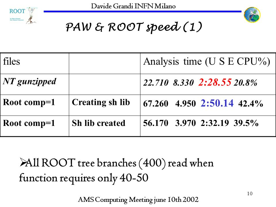 10 PAW & ROOT speed (1) AMS Computing Meeting june 10th 2002 Davide Grandi INFN Milano filesAnalysis time (U S E CPU%) NT gunzipped 22.710 8.330 2:28.