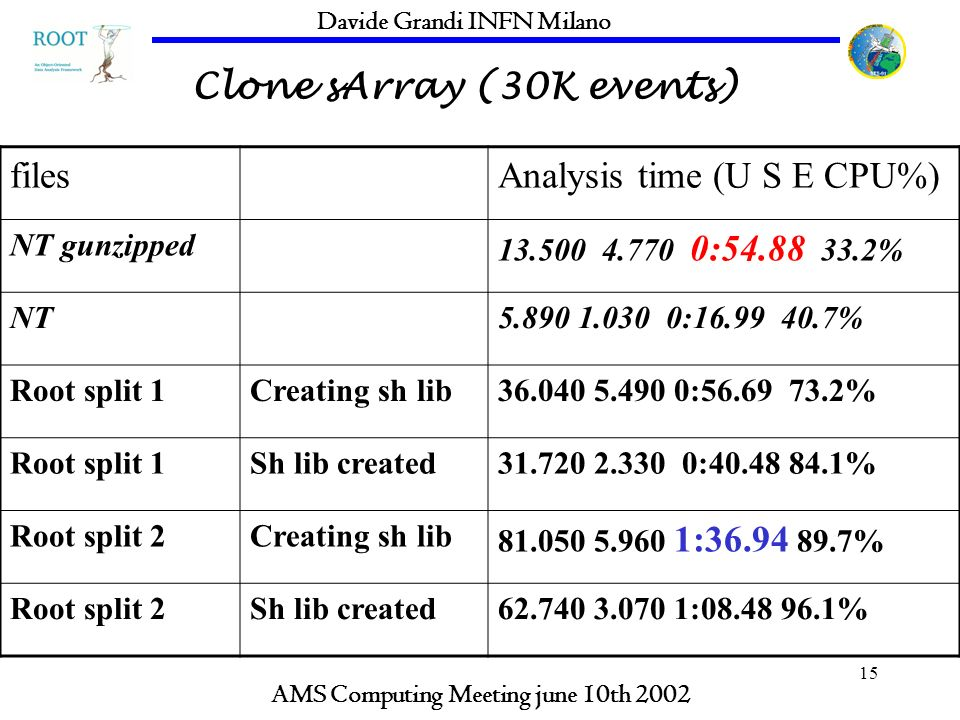 15 Clone sArray (30K events) AMS Computing Meeting june 10th 2002 Davide Grandi INFN Milano filesAnalysis time (U S E CPU%) NT gunzipped 13.500 4.770
