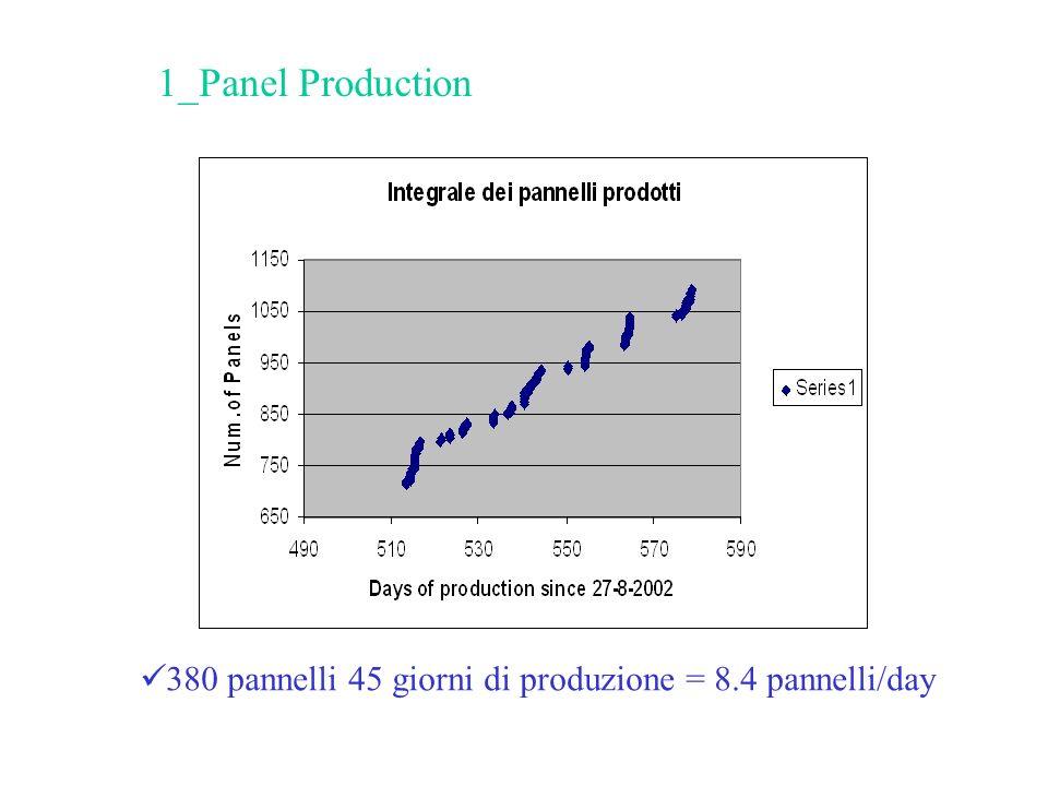 380 pannelli 45 giorni di produzione = 8.4 pannelli/day