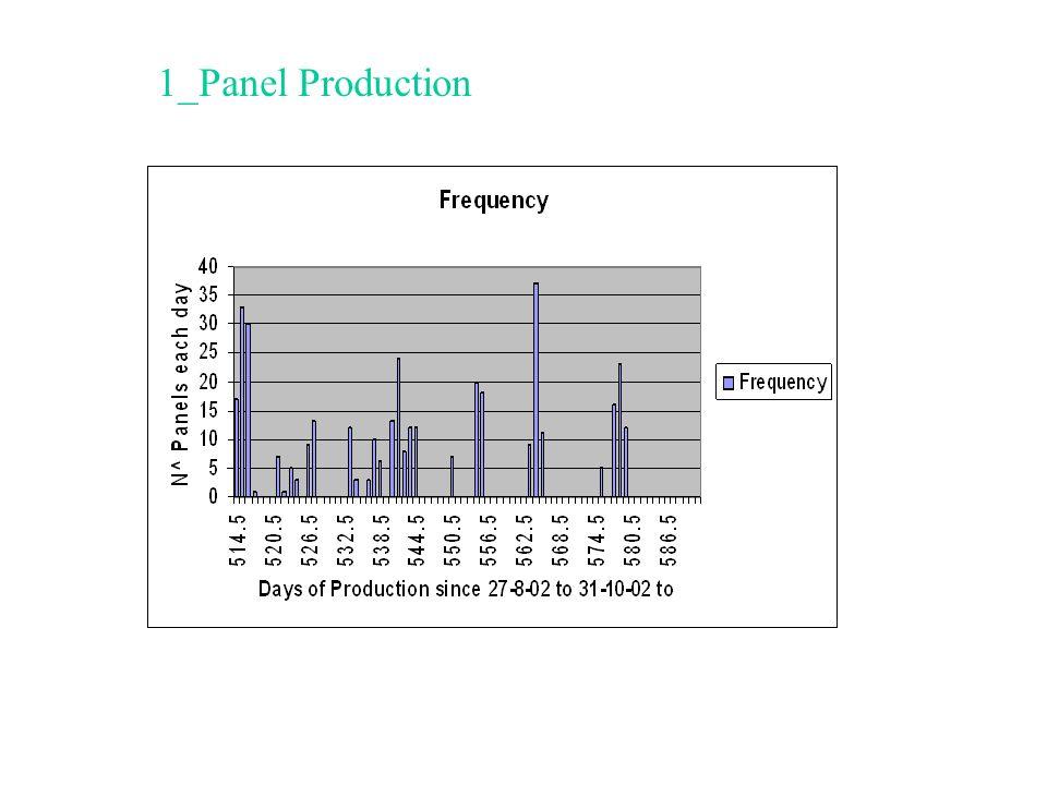 1_Panel Production
