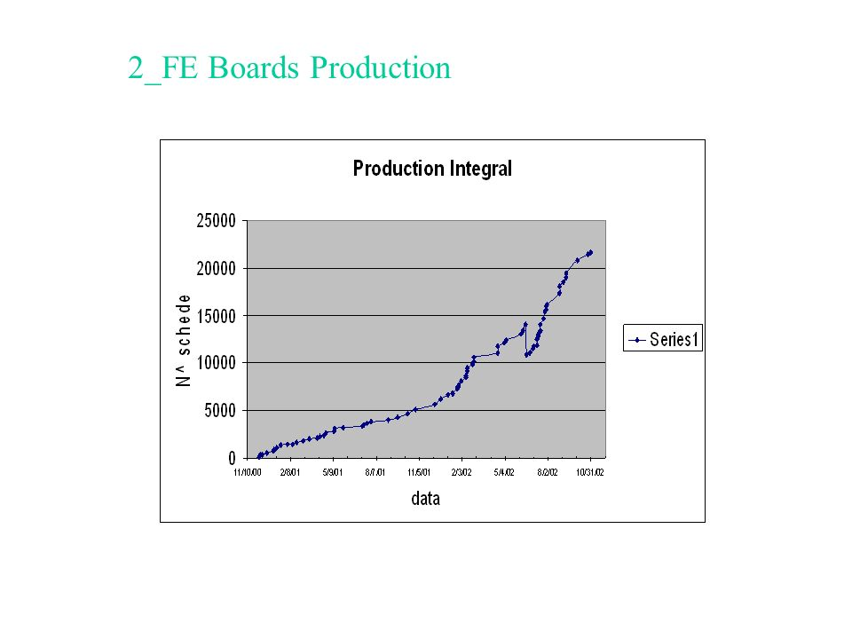 2_FE Boards Production