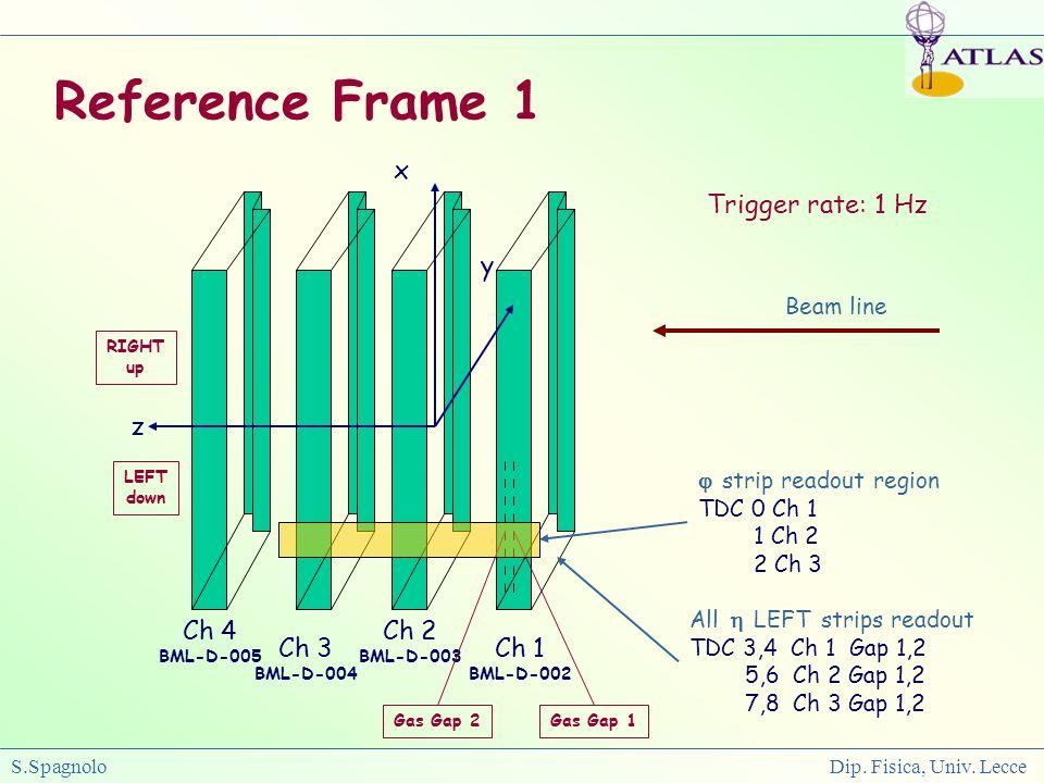 S.Spagnolo Dip. Fisica, Univ. Lecce Reference Frame 1 Beam line z x y Ch 1 BML-D-002 Ch 2 BML-D-003 Ch 3 BML-D-004 Ch 4 BML-D-005 Gas Gap 1Gas Gap 2 L