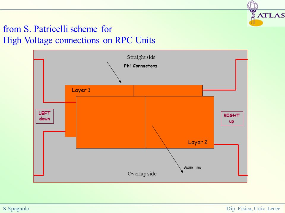S.Spagnolo Dip. Fisica, Univ. Lecce Straight side Overlap side from S. Patricelli scheme for High Voltage connections on RPC Units Phi Connectors Beam