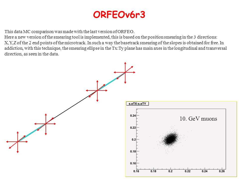 ORFEOv6r3 10. GeV muons This data MC comparison was made with the last version of ORFEO.