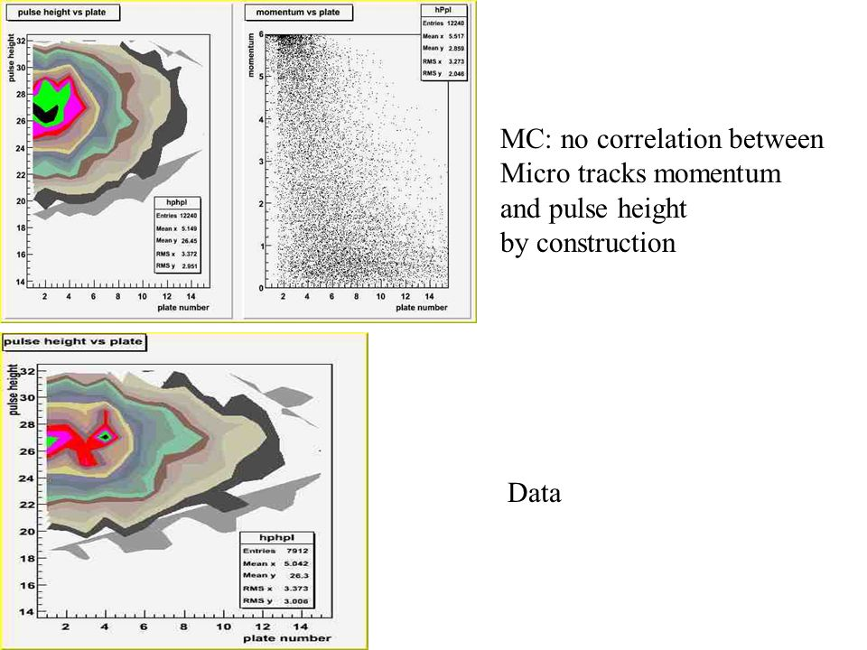 MC: no correlation between Micro tracks momentum and pulse height by construction Data