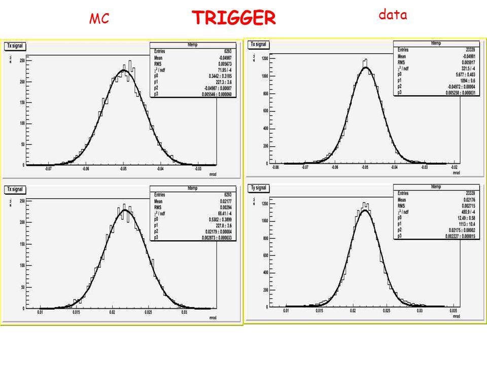 TRIGGER data MC