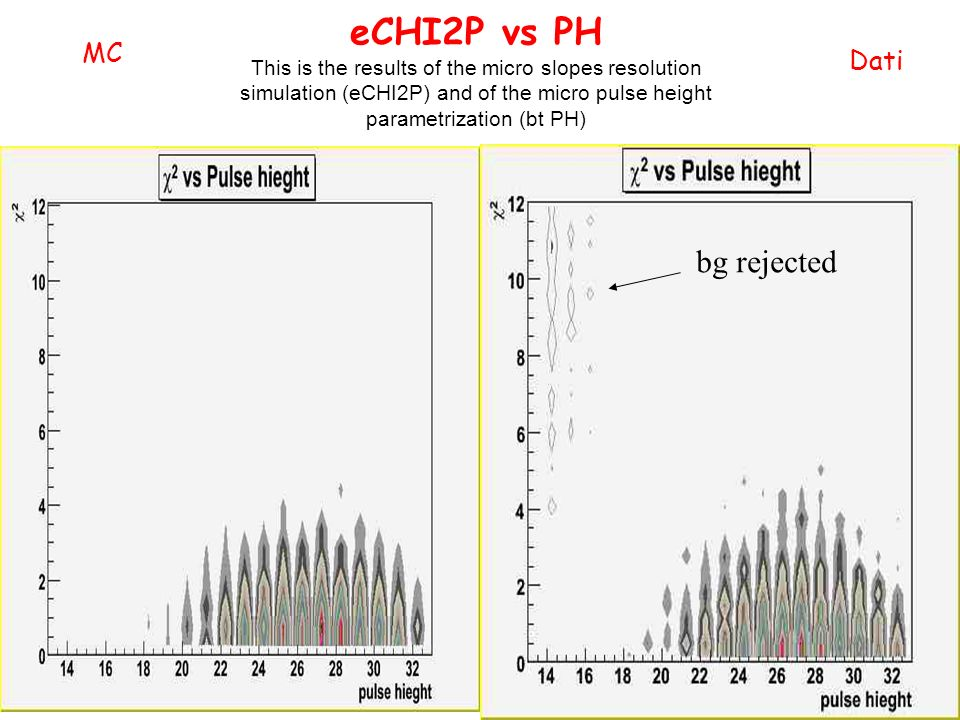 eCHI2P vs PH This is the results of the micro slopes resolution simulation (eCHI2P) and of the micro pulse height parametrization (bt PH) Dati MC bg rejected