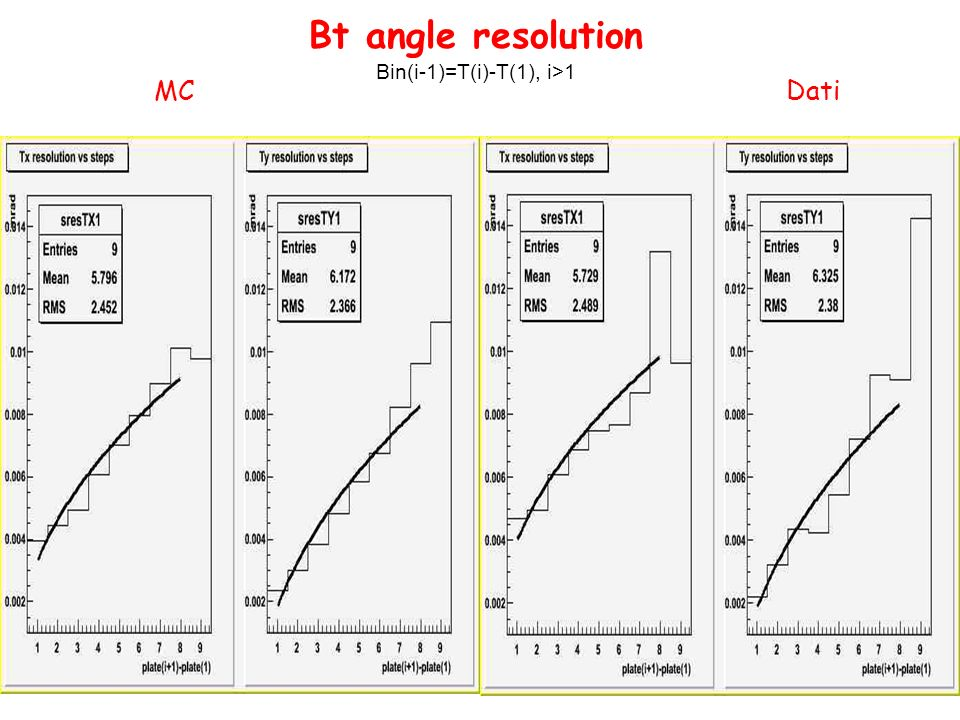 Bt angle resolution Bin(i-1)=T(i)-T(1), i>1 MCDati