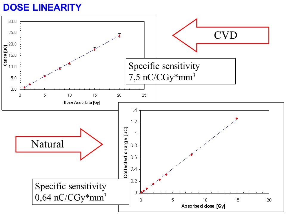 DOSE LINEARITY Specific sensitivity 7,5 nC/CGy*mm 3 CVD Specific sensitivity 0,64 nC/CGy*mm 3 Natural
