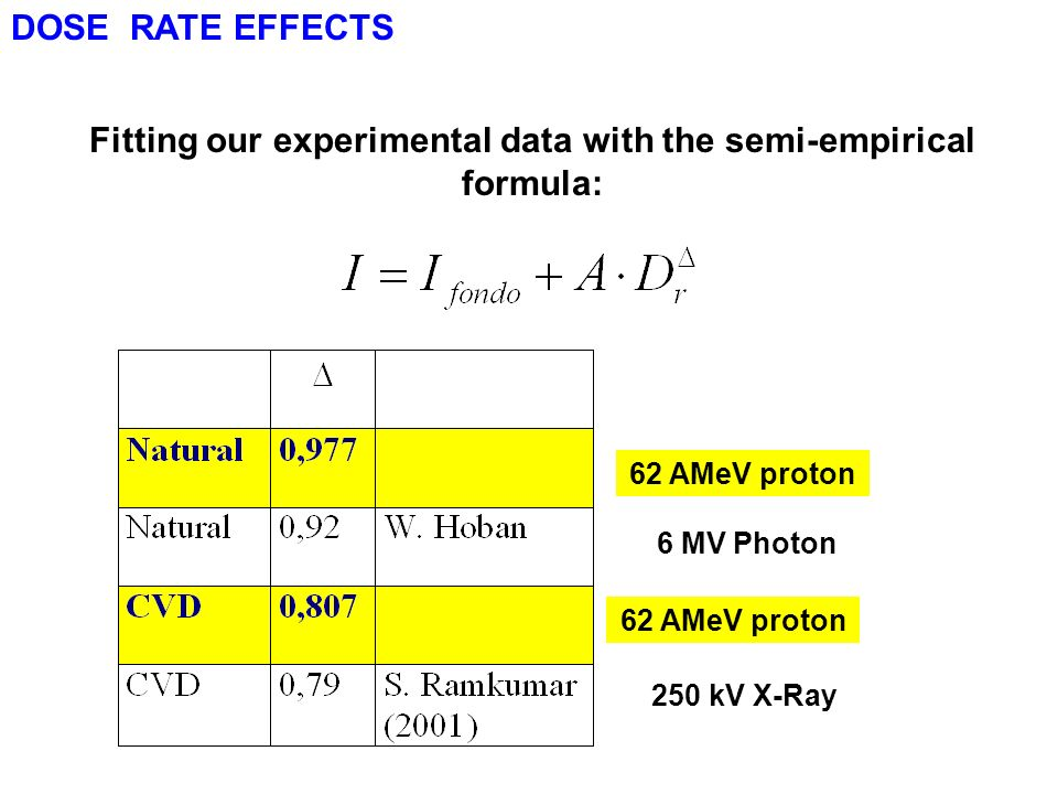 Fitting our experimental data with the semi-empirical formula: 6 MV Photon 250 kV X-Ray 62 AMeV proton DOSE RATE EFFECTS
