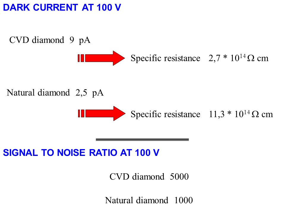 DARK CURRENT AT 100 V Specific resistance 2,7 * 10 14 cm Specific resistance 11,3 * 10 14 cm CVD diamond 9 pA Natural diamond 2,5 pA SIGNAL TO NOISE RATIO AT 100 V CVD diamond 5000 Natural diamond 1000