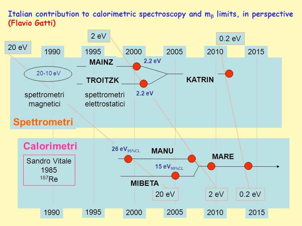 199019952000200520102015 1990 1995 2000 2005 20102015 Spettrometri Calorimetri Sandro Vitale 1985 187 Re 20 eV2 eV0.2 eV 20 eV 2 eV 0.2 eV MAINZ TROITZK spettrometri elettrostatici KATRIN 2.2 eV spettrometri magnetici 20-10 eV MANU MIBETA 26 eV 95%CL 15 eV 90%CL MARE Italian contribution to calorimetric spectroscopy and m limits, in perspective (Flavio Gatti)