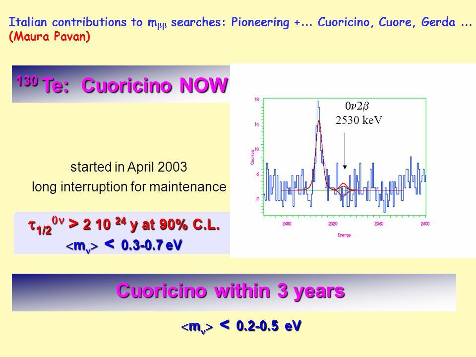 1/2 > 2 10 24 y at 90% C.L. 1/2 > 2 10 24 y at 90% C.L. m < 0.3-0.7 eV m < 0.3-0.7 eV started in April 2003 long interruption for maintenance 2530 keV