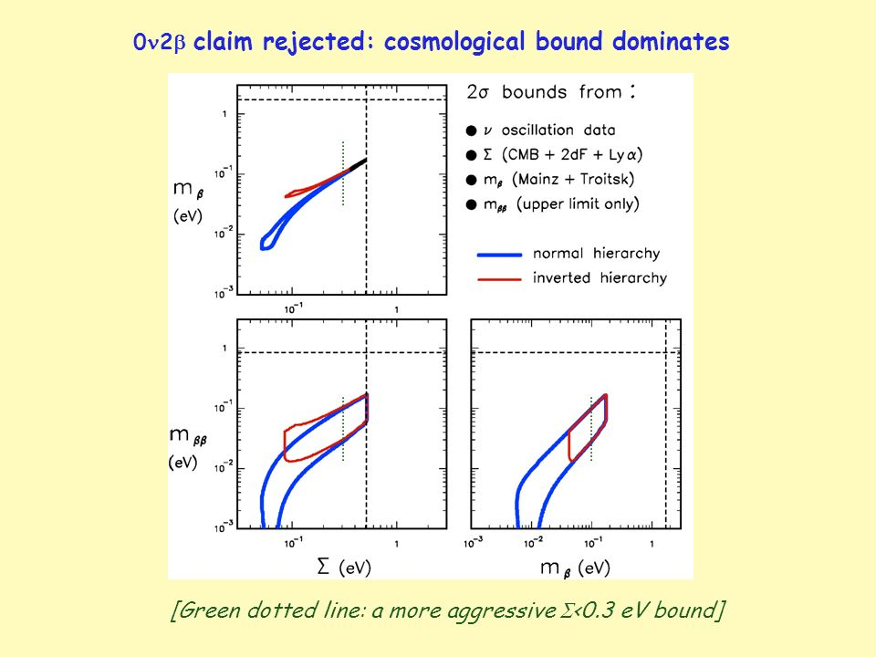 0 2 claim rejected: cosmological bound dominates [Green dotted line: a more aggressive <0.3 eV bound]