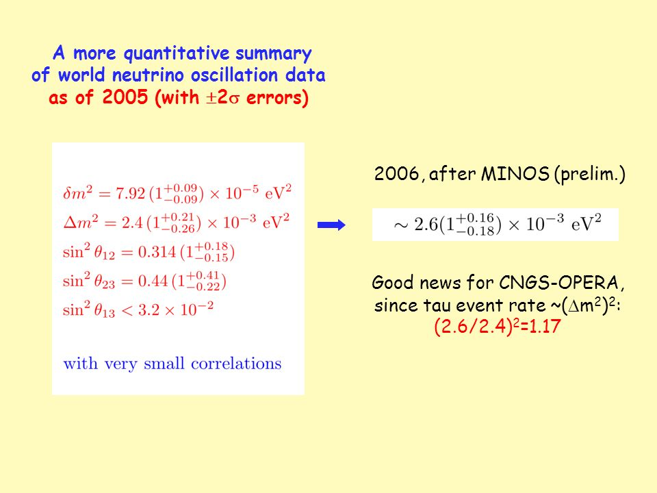 A more quantitative summary of world neutrino oscillation data as of 2005 (with 2 errors) 2006, after MINOS (prelim.) Good news for CNGS-OPERA, since tau event rate ~( m 2 ) 2 : (2.6/2.4) 2 =1.17