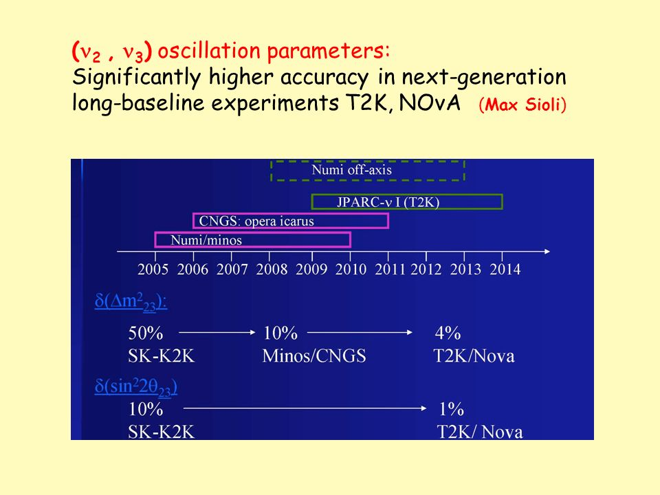 ( 2, 3 ) oscillation parameters: Significantly higher accuracy in next-generation long-baseline experiments T2K, NOvA (Max Sioli)