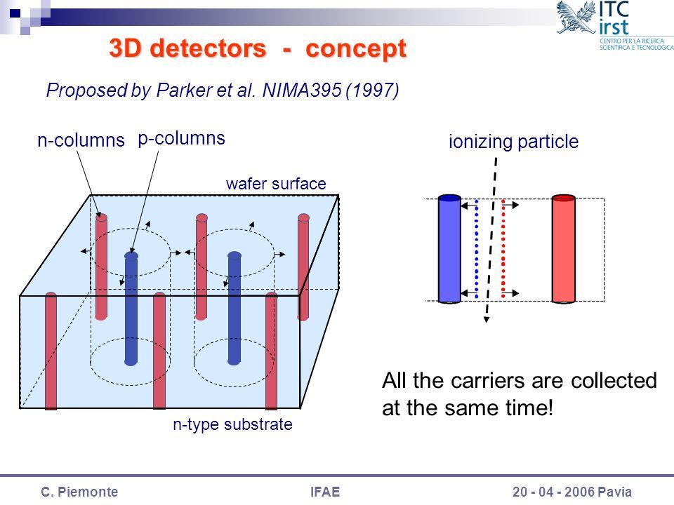 C. PiemonteIFAE20 - 04 - 2006 Pavia 3D detectors - concept Proposed by Parker et al.