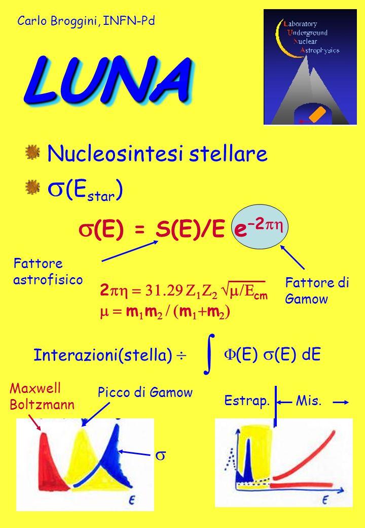 LUNALUNA Nucleosintesi stellare (E star ) (E) = S(E)/E e –2 2 cm m m m m Fattore astrofisico Interazioni(stella) (E) (E) dE Picco di Gamow Maxwell Boltzmann Estrap.Mis.