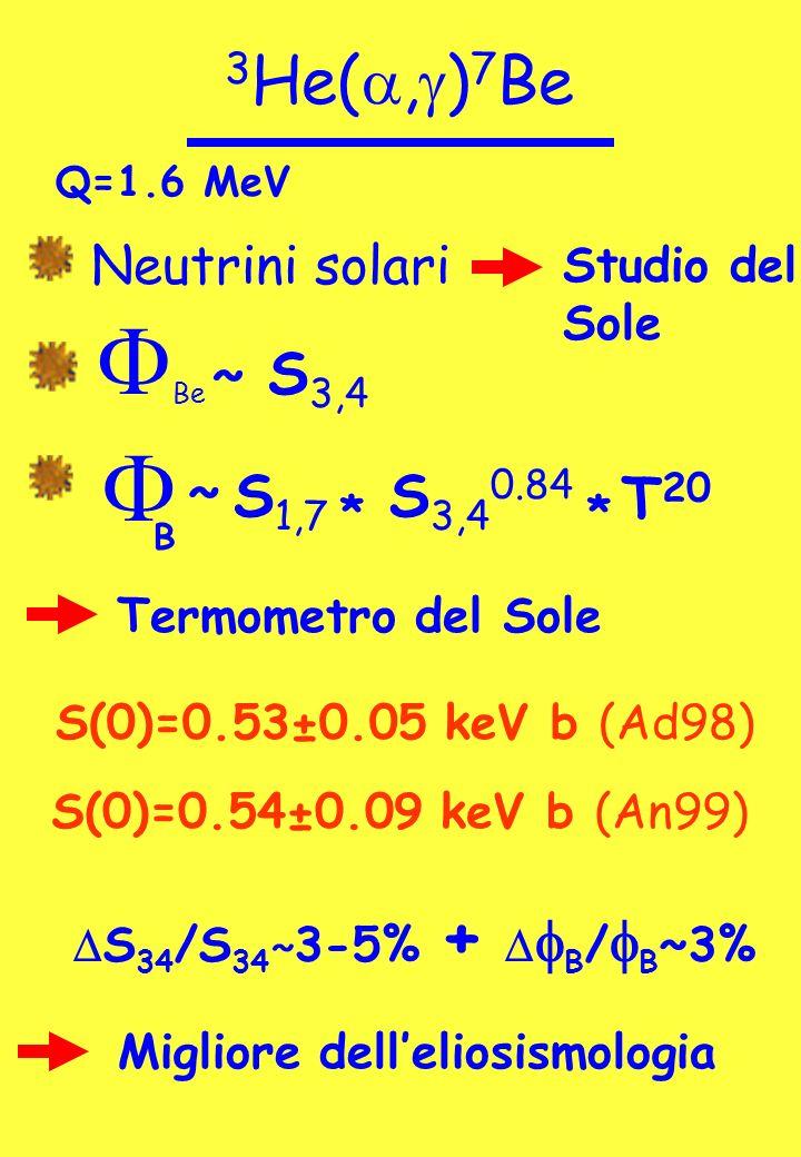 3 He(, g ) 7 Be Q=1.6 MeV Neutrini solari F Be ~ S 3,4 Studio del Sole F B S 1,7 ~ S(0)=0.53±0.05 keV b (Ad98) S(0)=0.54±0.09 keV b (An99) Termometro del Sole S 34 /S 34 ˜ 3-5% + B / B ~3% Migliore delleliosismologia S 3,4 0.84 ** T 20