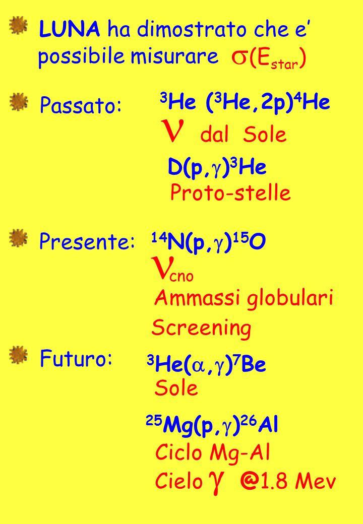(E star ) LUNA ha dimostrato che e possibile misurare Passato: Presente: Futuro: 3 He ( 3 He,2p) 4 He D(p, g ) 3 He dal Sole Proto-stelle 14 N(p, g ) 15 O cno Ammassi globulari 3 He(, g ) 7 Be Sole 25 Mg(p, g ) 26 Al Ciclo Mg-Al Screening Cielo @1.8 Mev