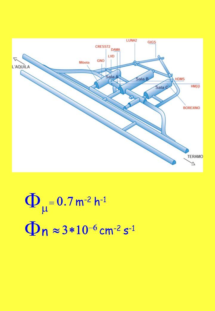 F = 0.7 m -2 h -1 FnFn 3 10 -6 cm -2 s -1