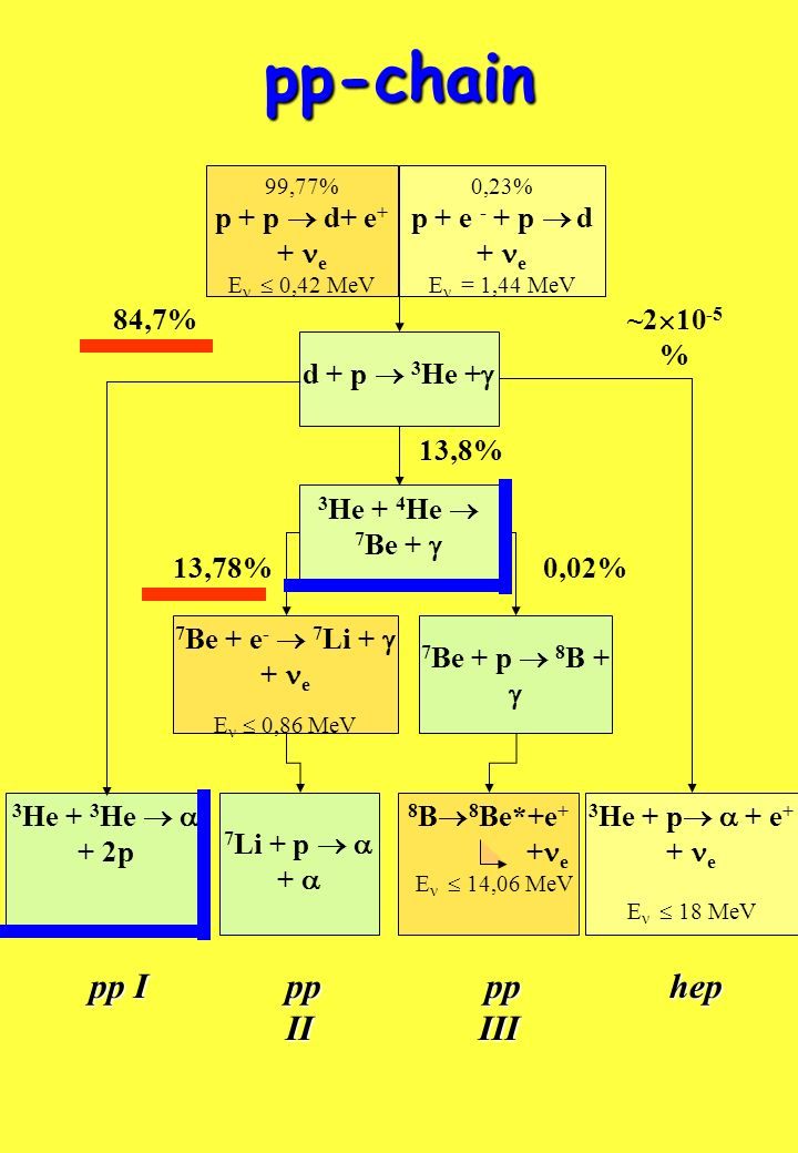 pp-chain 99,77% p + p d+ e + + e E 0,42 MeV 0,23% p + e - + p d + e E = 1,44 MeV 3 He + 3 He + 2p 3 He + p + e + + e E 18 MeV ~2 10 -5 % 84,7% 13,8% 0,02%13,78% 3 He + 4 He 7 Be + 7 Be + e - 7 Li + + e E 0,86 MeV 7 Be + p 8 B + d + p 3 He + 7 Li + p + pp I pp III pp II hep hep 8 B 8 Be*+e + + e E 14,06 MeV