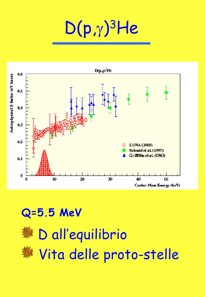 14 N(p, g ) 15 O Q=7.3 MeV cno F S 1,14 Eta ammassi globulari S(0)=3.5 -1.6 +0.4 keV b (Ad98) S(0)=3.2 -0.8 +0.8 keV b (An99) Alte energie: bersaglio solido + HpGe Basse energie: gas target + BGO E<1.2 MeV E<1.7 MeV