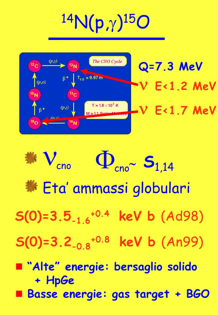 14 N(p, g ) 15 O Q=7.3 MeV cno F S 1,14 Eta ammassi globulari S(0)= keV b (Ad98) S(0)= keV b (An99) Alte energie: bersaglio solido + HpGe Basse energie: gas target + BGO E<1.2 MeV E<1.7 MeV