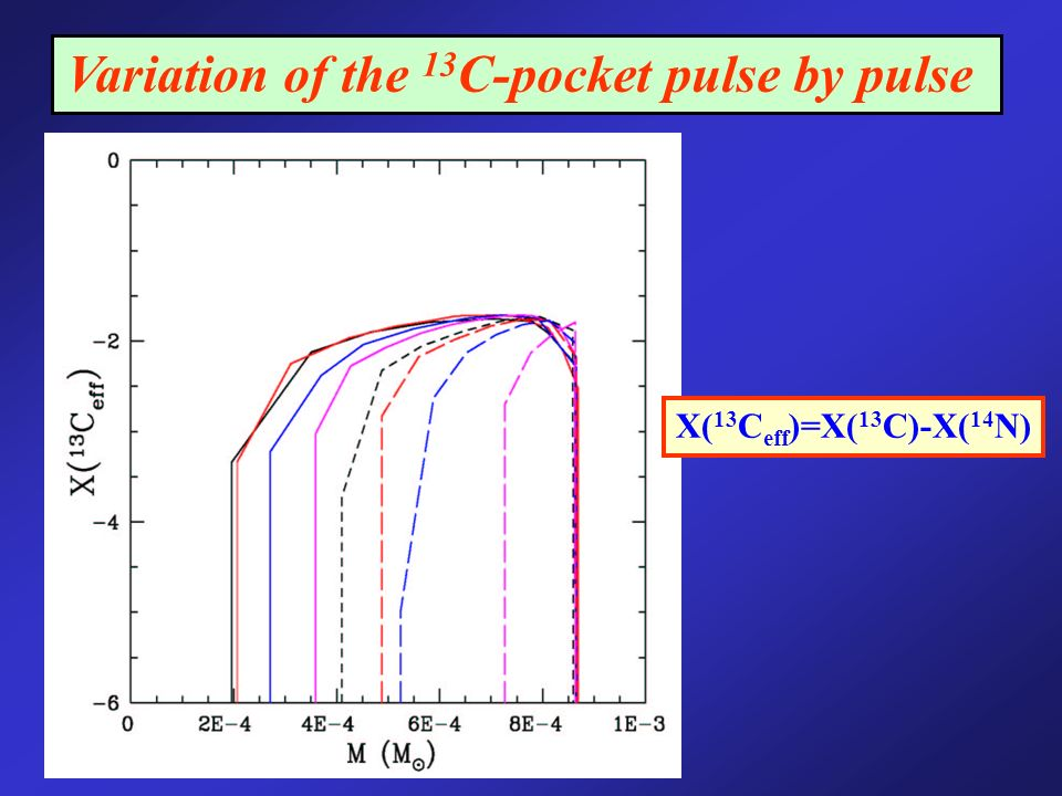 Variation of the 13 C-pocket pulse by pulse X( 13 C eff )=X( 13 C)-X( 14 N)