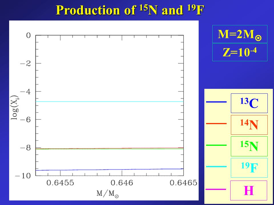 M=2M Z=10 -4 13 C 14 N 19 F 15 NH Production of 15 N and 19 F