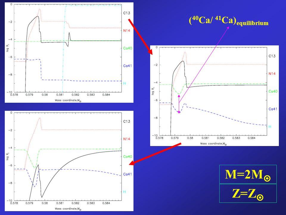 M=2M Z=Z ( 40 Ca/ 41 Ca) equilibrium
