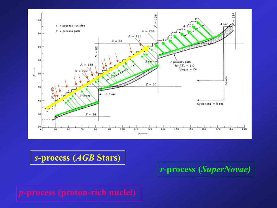 p-process (proton-rich nuclei) s-process (AGB Stars) r-process (SuperNovae)