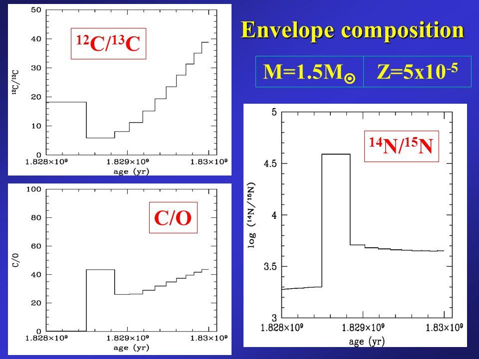 Envelope composition 12 C/ 13 C C/O 14 N/ 15 N M=1.5M Z=5x10 -5 Sergio Cristallo: Il C12/C13 scende perche e la concentrazione di equilibrio del bruciamento di H convettivo Il C/O al secondo pulso scende perche porta su O, mentre C e gia enhanced N14/N15 scende perche il pulso successivo non e riuscito a bruciare il amre di N15 che si era formato.