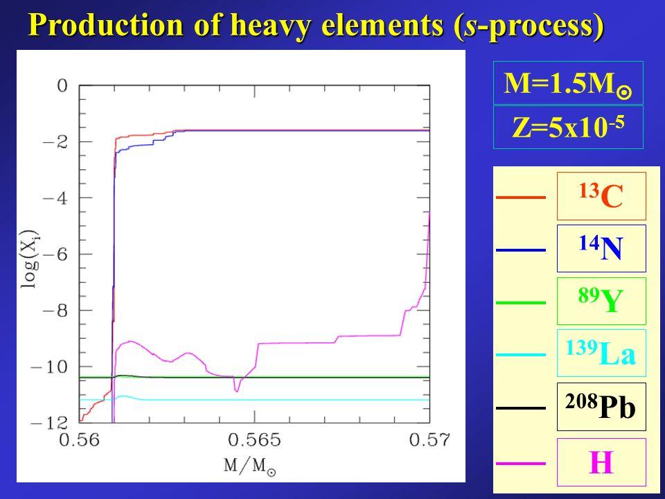 Production of heavy elements (s-process) 13 C 14 N 139 La 89 Y H 208 Pb M=1.5M Z=5x10 -5