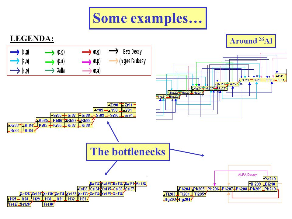 Some examples… LEGENDA: Around 26 Al The bottlenecks