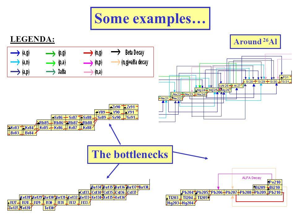Some examples… LEGENDA: Around 26 Al The bottlenecks