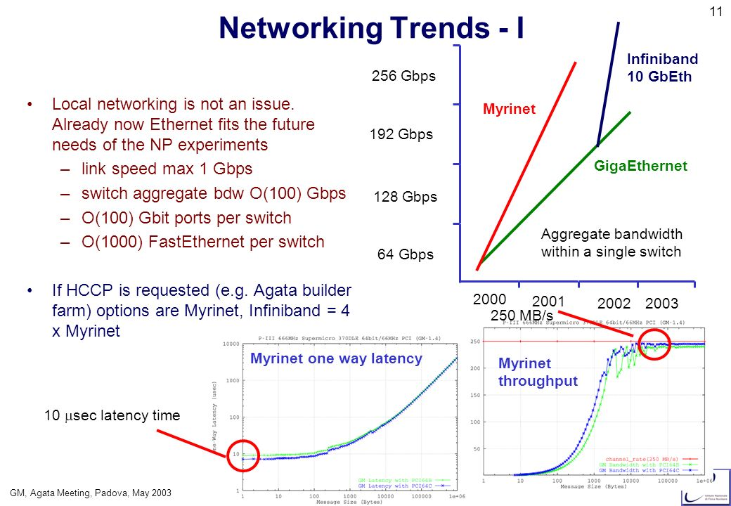 GM, Agata Meeting, Padova, May 2003 12 Networking Trends II: Infiniband Same network to transport low latency ipc, storage I/O and network I/O Internet Intranet 222 mm 110 mm New server form factor about 300-400 box per rack Link speed 1x 2.5 Gbps 4x 10.0 Gbps.