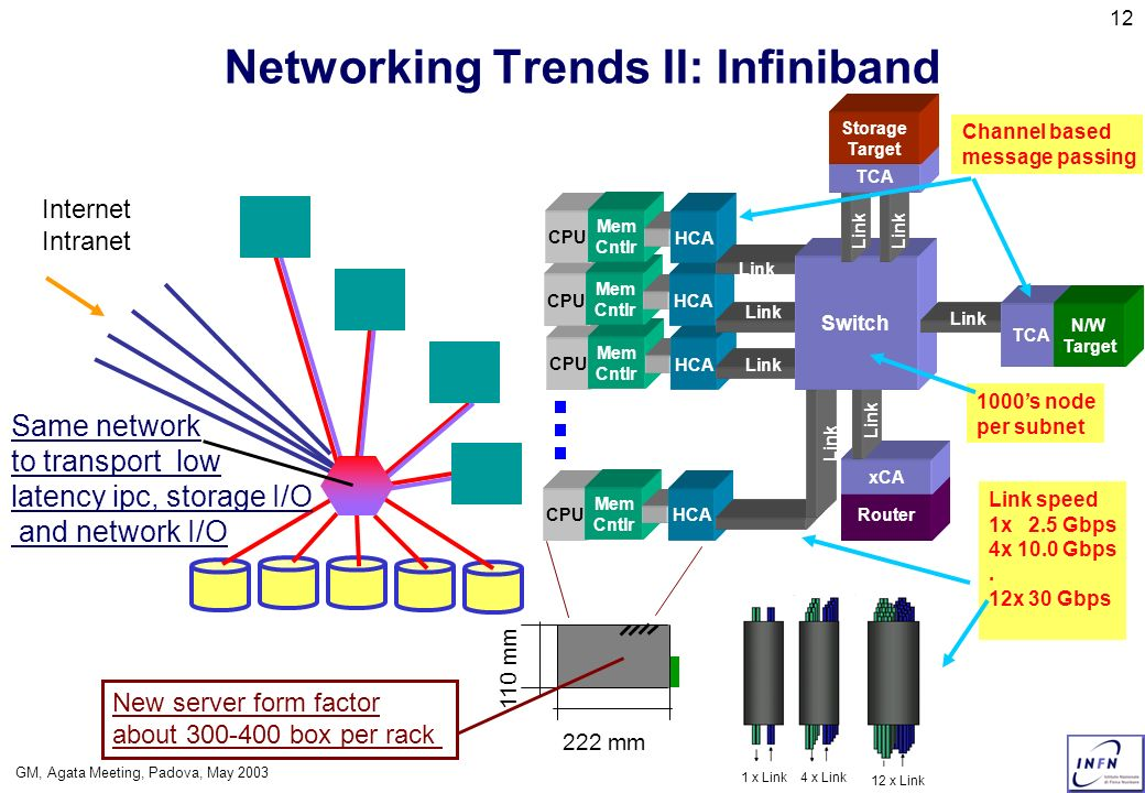 GM, Agata Meeting, Padova, May 2003 12 Networking Trends II: Infiniband Same network to transport low latency ipc, storage I/O and network I/O Interne