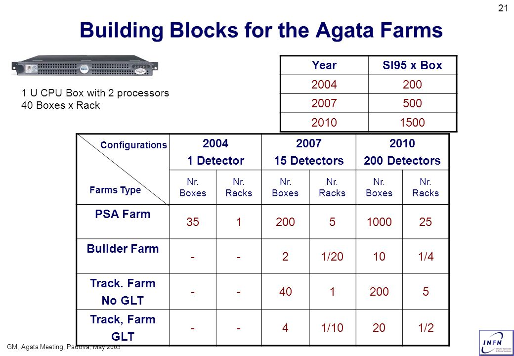 GM, Agata Meeting, Padova, May 2003 21 Building Blocks for the Agata Farms YearSI95 x Box 2004200 2007500 20101500 1 U CPU Box with 2 processors 40 Bo
